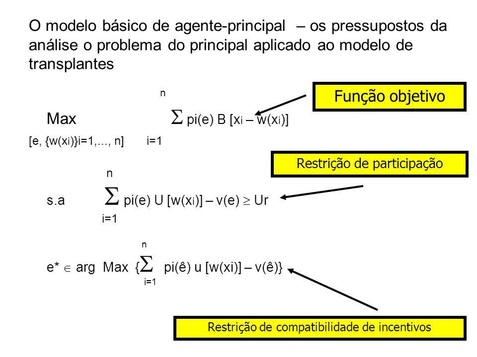 Max  pi(e) B [xi – w(xi)] Função objetivo